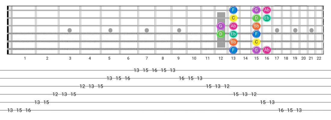 Minor guitar scale fretboard diagram - Box Pattern with note names