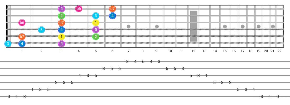 Fretboard diagram for the Mixolydian B6 scale - 3 Notes per String Pattern with intervals