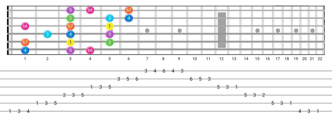 Mixolydian B6 guitar scale tabs - 3 Notes per String Pattern with intervals