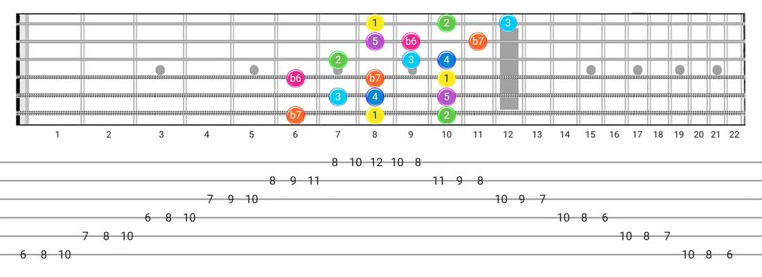 Mixolydian B6 guitar scale diagram - 3 Notes per String Pattern with intervals