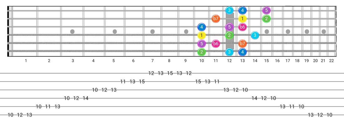 Guitar Tabs and diagras for the Mixolydian B6 scale - 3 Notes per String Pattern with intervals