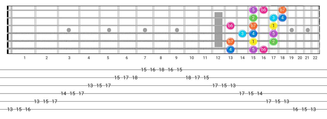 Fretboard diagram and tablature for the Mixolydian B6 scale - 3 Notes per String Pattern with intervals