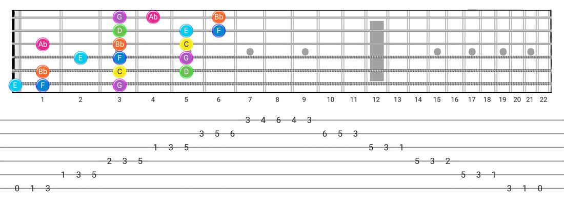 Fretboard diagram for the Mixolydian B6 scale - 3 Notes per String Pattern with note names