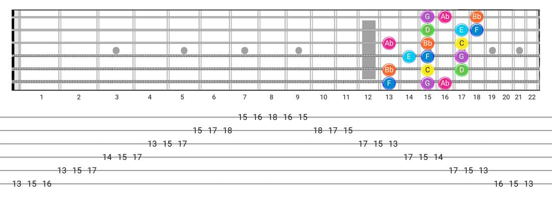 Fretboard diagram and tablature for the Mixolydian B6 scale - 3 Notes per String Pattern with note names