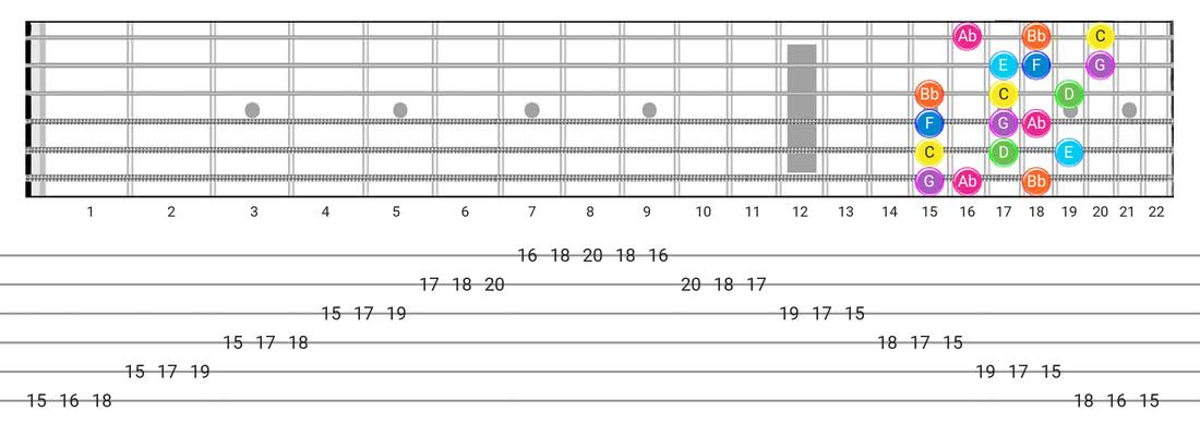 Mixolydian B6 guitar scale diagram - 3 Notes per String Pattern with note names