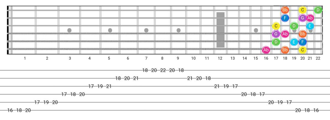 Guitar Tabs and diagras for the Mixolydian B6 scale - 3 Notes per String Pattern with note names