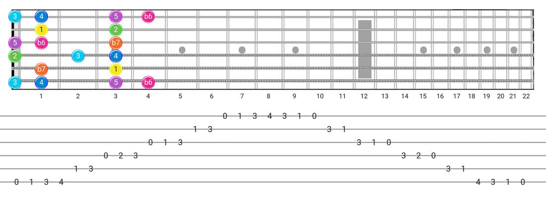 Fretboard diagram and tablature for the Mixolydian B6 scale - Box Pattern with intervals