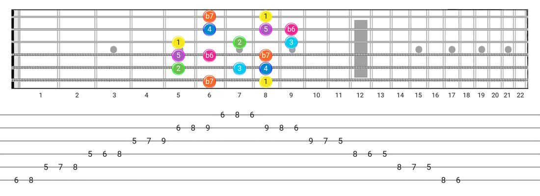 Mixolydian B6 guitar scale fretboard diagram - Box Pattern with intervals