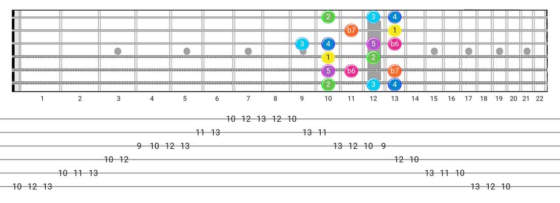 Fretboard diagram for the Mixolydian B6 scale - Box Pattern with intervals