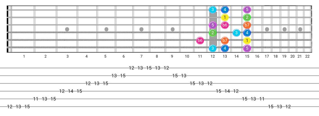 Guitar Tabs and diagras for the Mixolydian B6 scale - Box Pattern with intervals