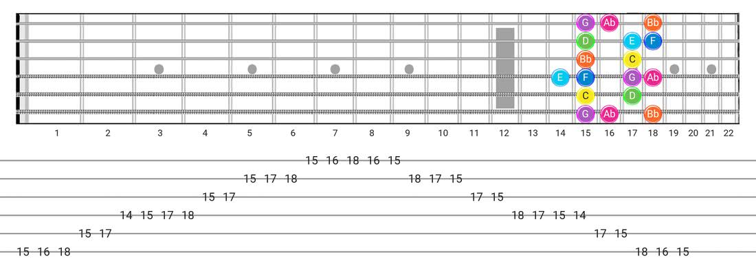Fretboard diagram and tablature for the Mixolydian B6 scale - Box Pattern with note names