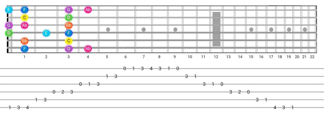 Mixolydian B6 guitar scale fretboard diagram - Box Pattern with note names