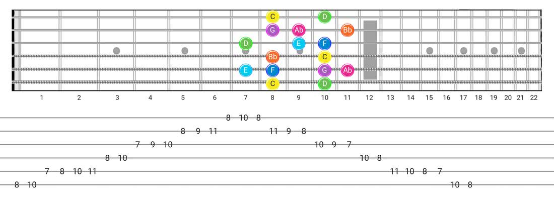 Guitar Tabs and diagras for the Mixolydian B6 scale - Box Pattern with note names