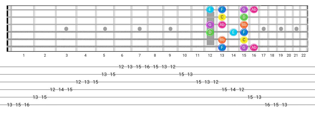 Fretboard diagram for the Mixolydian B6 scale - Box Pattern with note names