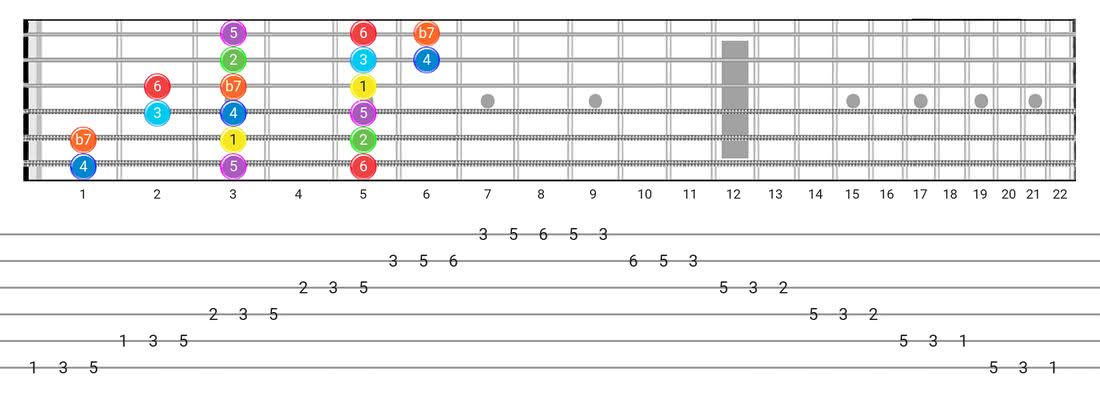 Mixolydian guitar scale diagram - 3 Notes per String Pattern with intervals