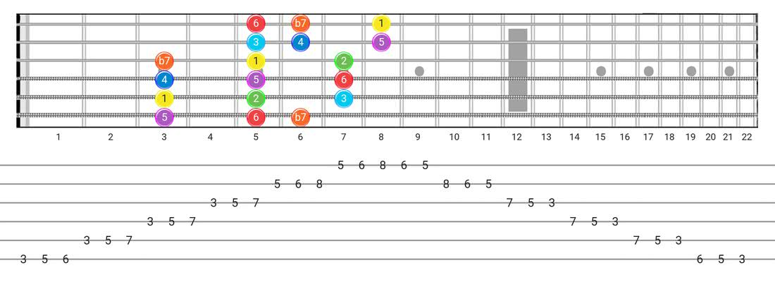 Guitar Tabs and diagras for the Mixolydian scale - 3 Notes per String Pattern with intervals