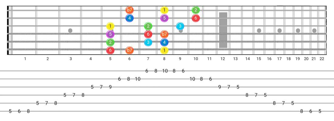 Mixolydian guitar scale fretboard diagram - 3 Notes per String Pattern with intervals