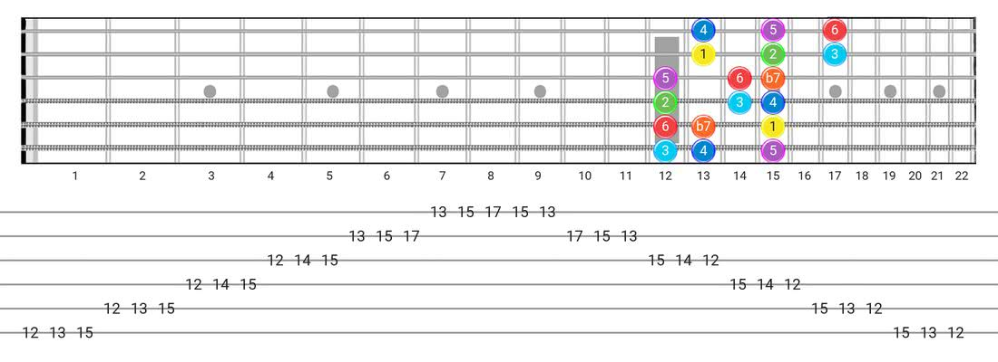 Mixolydian guitar scale tabs - 3 Notes per String Pattern with intervals