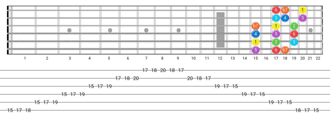 Fretboard diagram for the Mixolydian scale - 3 Notes per String Pattern with intervals
