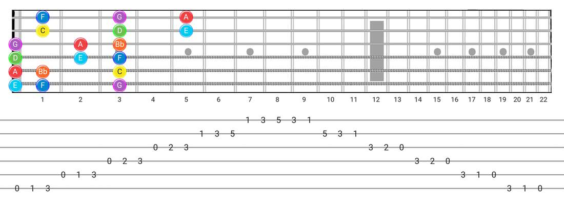 Mixolydian guitar scale fretboard diagram - 3 Notes per String Pattern with note names