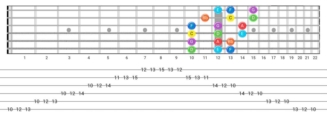 Mixolydian guitar scale tabs - 3 Notes per String Pattern with note names