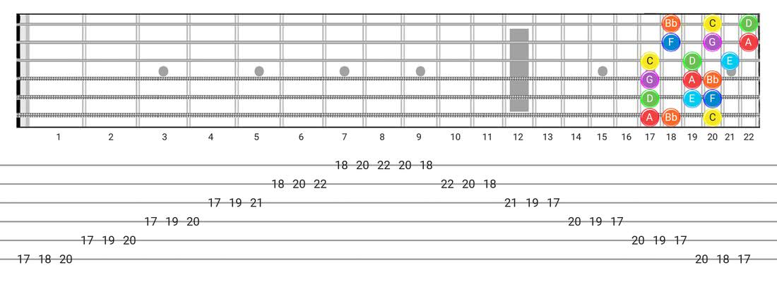 Fretboard diagram for the Mixolydian scale - 3 Notes per String Pattern with note names