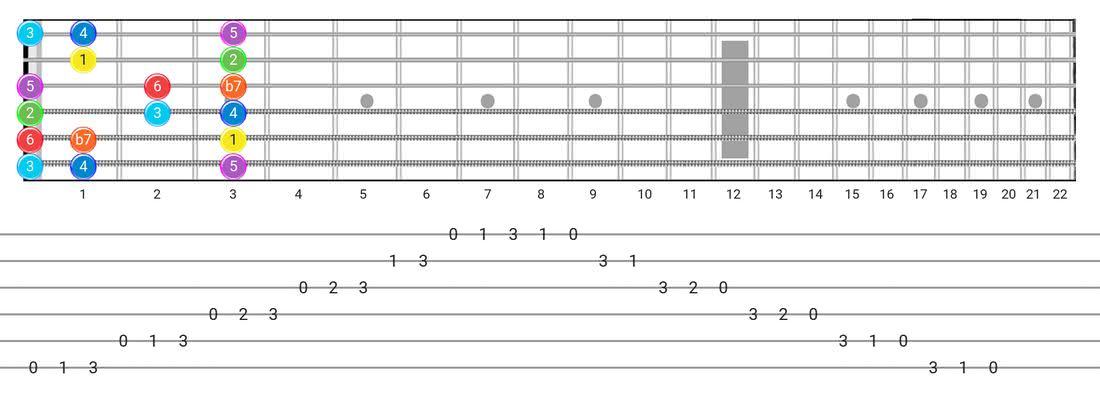 Mixolydian guitar scale fretboard diagram - Box Pattern with intervals