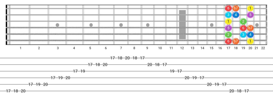 Mixolydian guitar scale diagram - Box Pattern with intervals