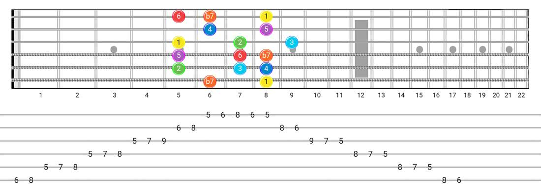 Fretboard diagram and tablature for the Mixolydian scale - Box Pattern with intervals