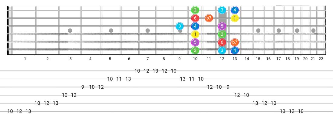 Fretboard diagram for the Mixolydian scale - Box Pattern with intervals