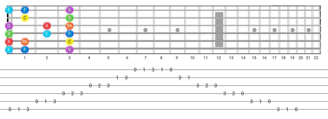 Mixolydian guitar scale fretboard diagram - Box Pattern with note names