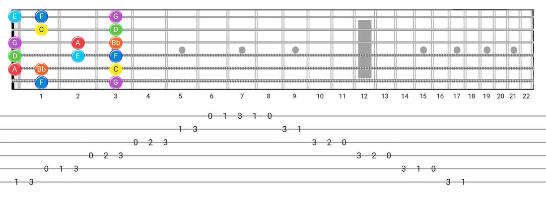 Mixolydian guitar scale tabs - Box Pattern with note names