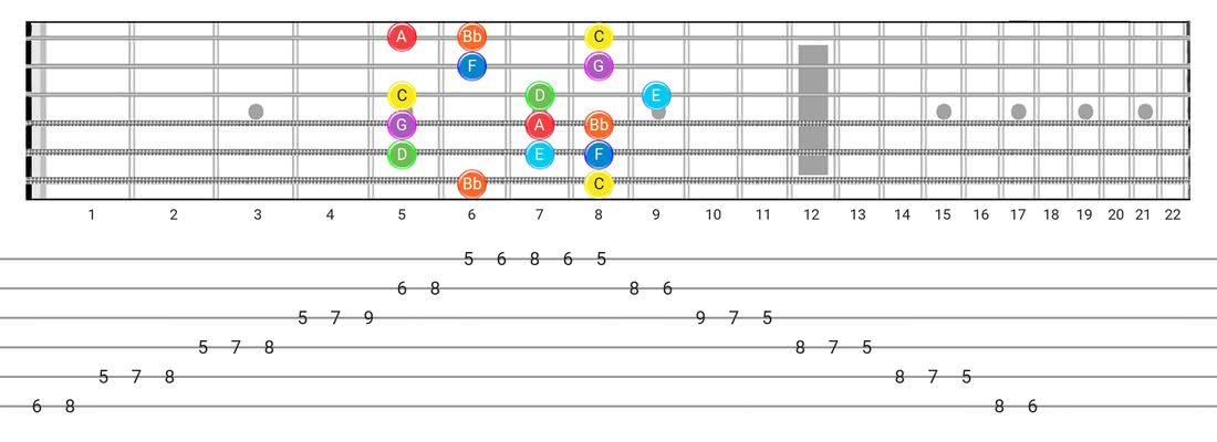 Fretboard diagram and tablature for the Mixolydian scale - Box Pattern with note names