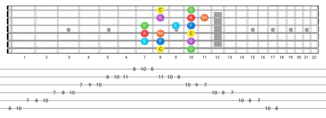 Mixolydian guitar scale diagram - Box Pattern with note names