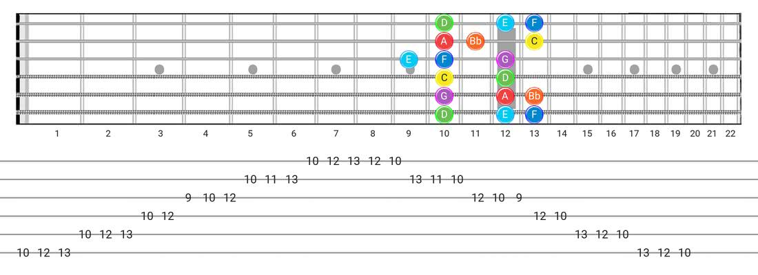 Fretboard diagram for the Mixolydian scale - Box Pattern with note names