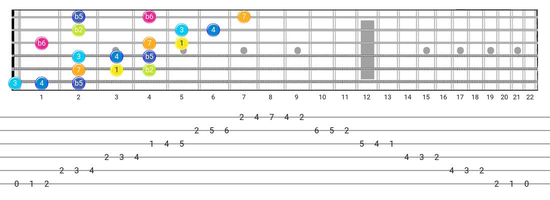 Persian guitar scale fretboard diagram - 3 Notes per String Pattern with intervals
