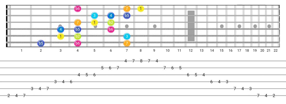 Persian guitar scale tabs - 3 Notes per String Pattern with intervals