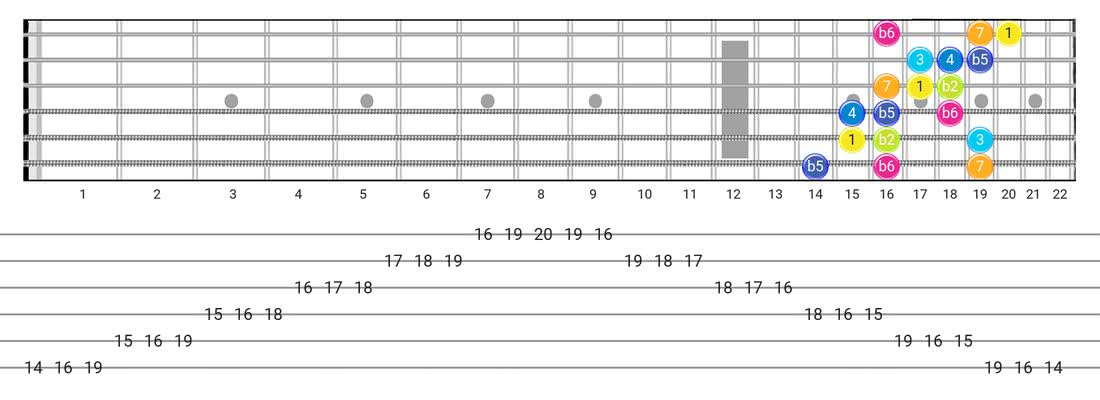 Persian guitar scale diagram - 3 Notes per String Pattern with intervals