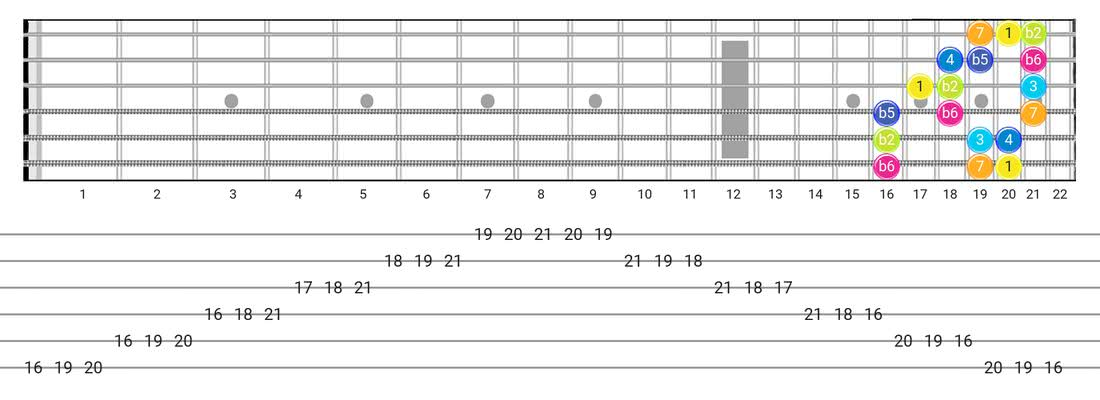 Guitar Tabs and diagras for the Persian scale - 3 Notes per String Pattern with intervals