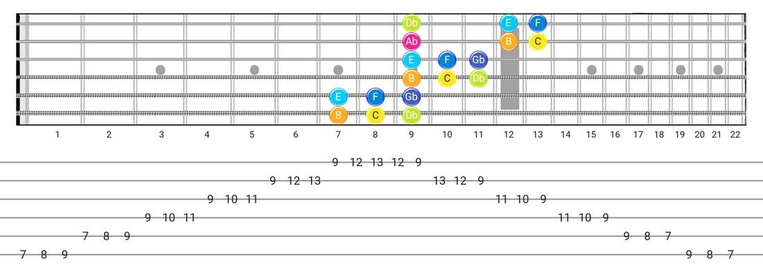 Fretboard diagram for the Persian scale - 3 Notes per String Pattern with note names