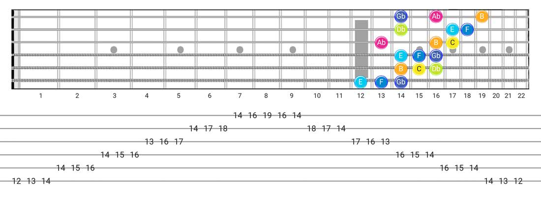 Persian guitar scale fretboard diagram - 3 Notes per String Pattern with note names