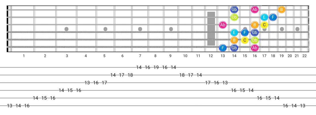 Fretboard diagram and tablature for the Persian scale - 3 Notes per String Pattern with note names