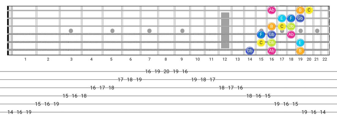 Persian guitar scale diagram - 3 Notes per String Pattern with note names