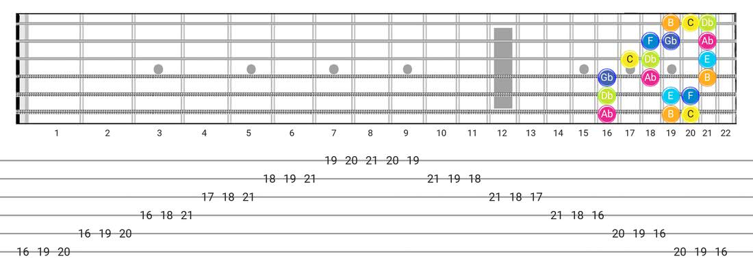 Guitar Tabs and diagras for the Persian scale - 3 Notes per String Pattern with note names