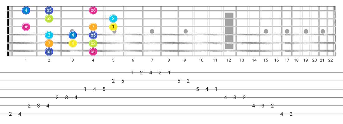 Persian guitar scale fretboard diagram - Box Pattern with intervals