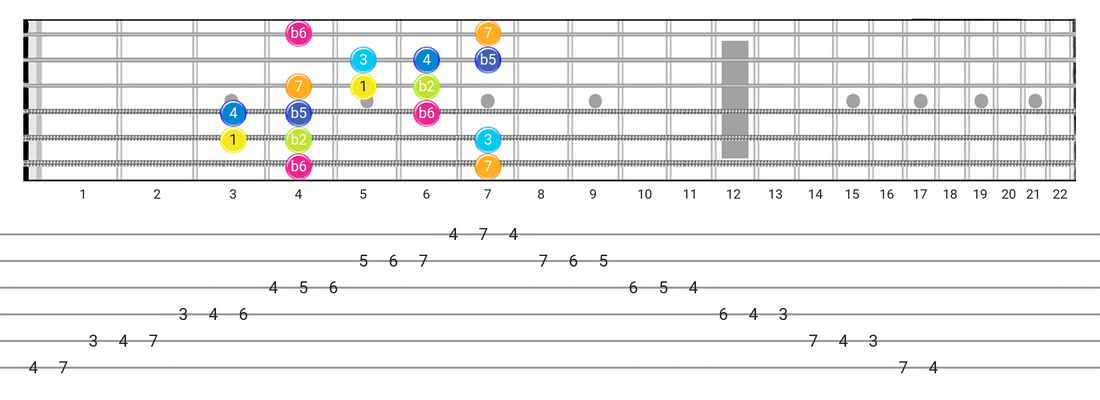 Fretboard diagram for the Persian scale - Box Pattern with intervals