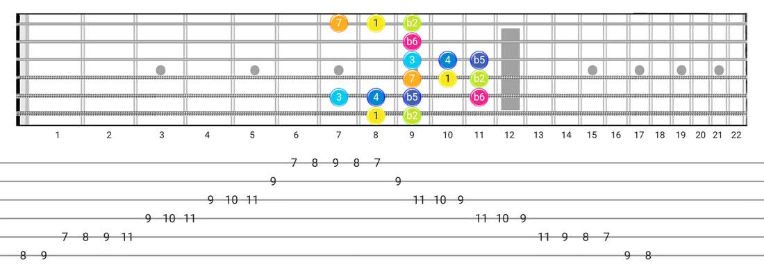 Persian guitar scale tabs - Box Pattern with intervals