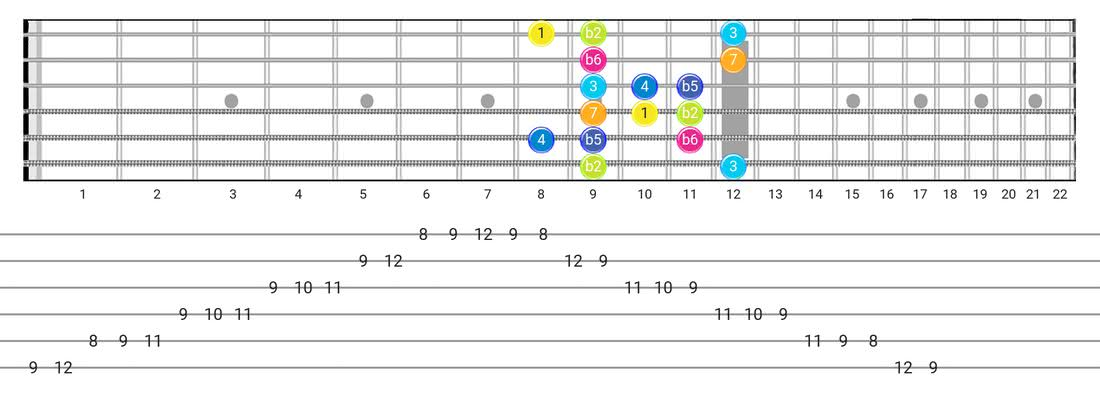 Guitar Tabs and diagras for the Persian scale - Box Pattern with intervals