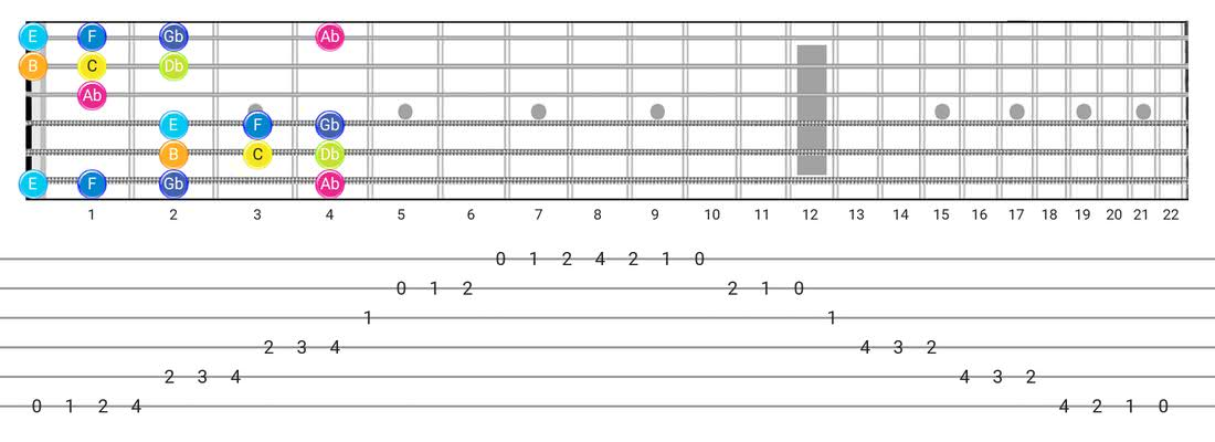 Persian guitar scale fretboard diagram - Box Pattern with note names