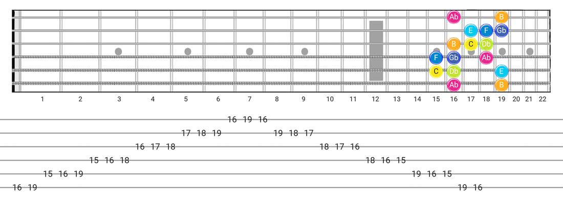 Persian guitar scale diagram - Box Pattern with note names